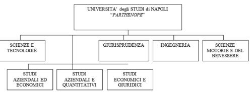 modello_dipartimentale